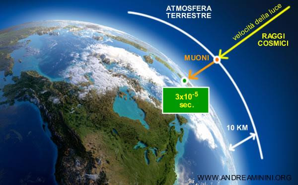 i raggi cosmici producono i muoni in atmosfera