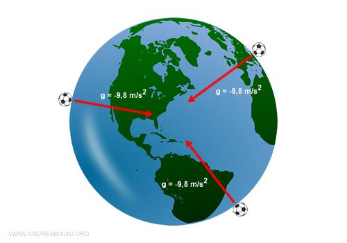 il peso e la forza gravitazionale