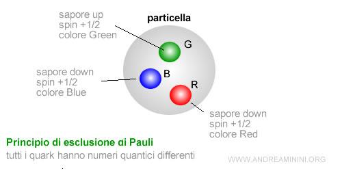 i colori dei quark