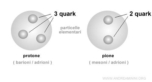 esempio di barione e mesone con tre e due quark