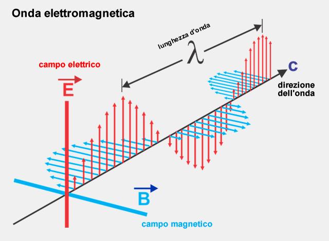 un esempio di onda elettromagnetica