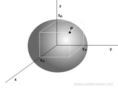 un esempio di campo in fisica